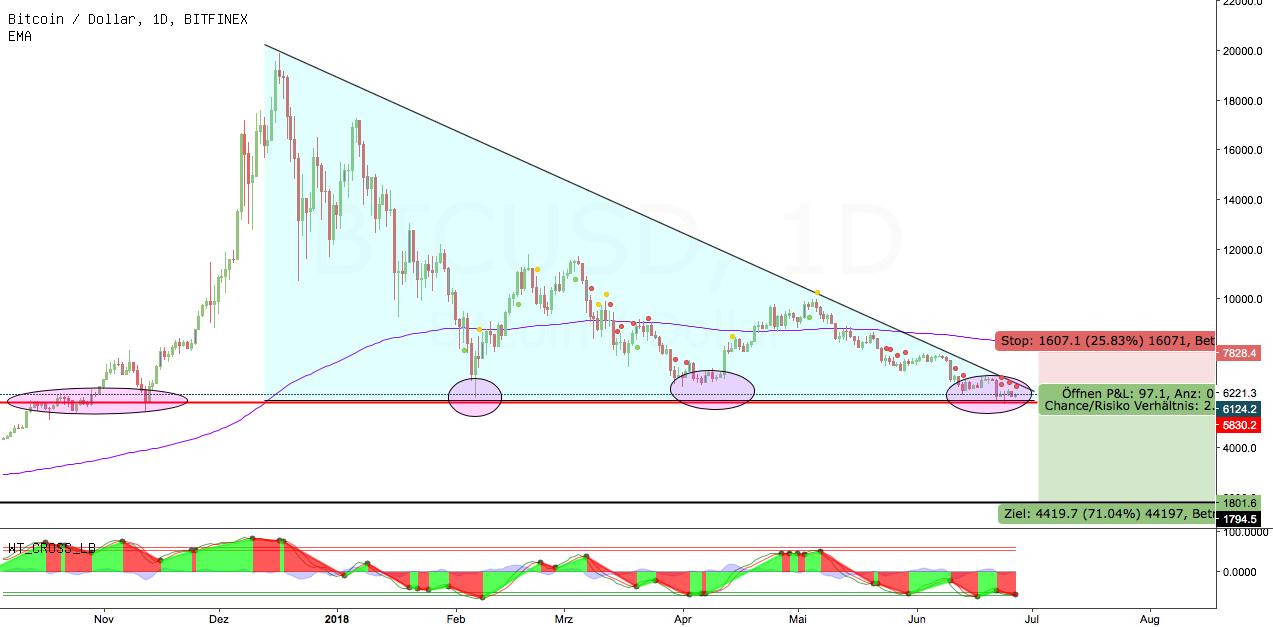 Bitcoin mit Abwärts Dreieck