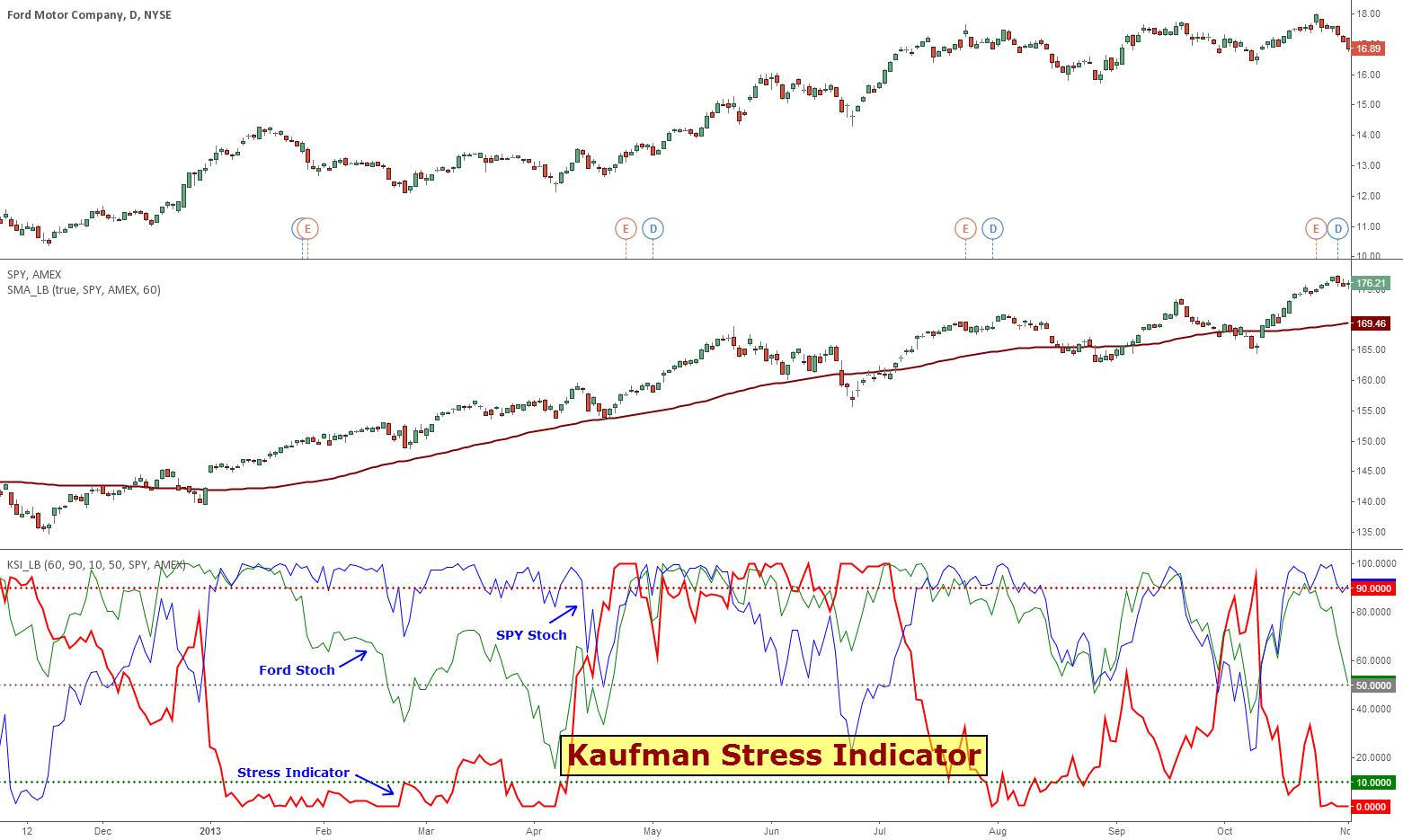 Kaufman Stress Indicator