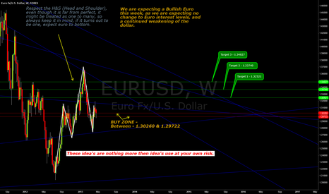 EURUSD: Week of 4/28/13 to 5/3/13