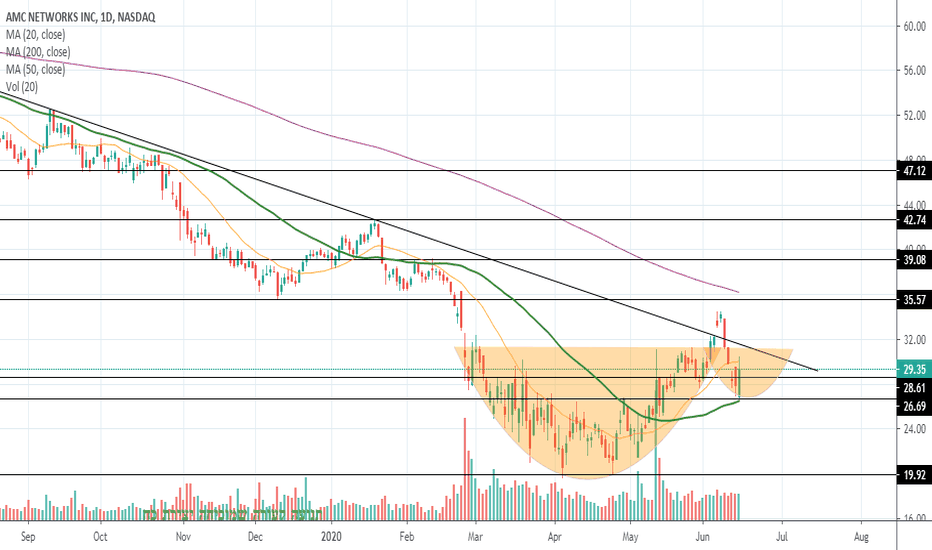 Amcx Stock Price And Chart Nasdaq Amcx Tradingview