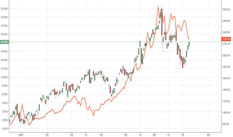 SOX: ビットコインとSOX指数
