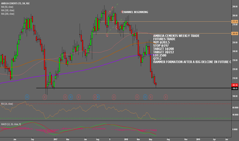 AMBUJACEM: AMBUJA CEMENTS WEEKLY TRADE CALL IN JUNE (FUT)