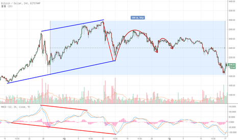 BTCUSD: BTC/USD 7월 조정장
