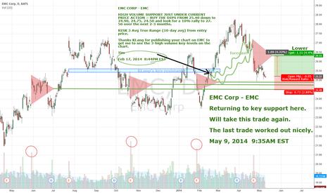 EMC: EMC CORP EMC DAILY SUPPORT 25, TARGET 26.3, 25.19 last