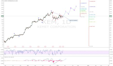 KEM: KEM: Post wave 5 Correction almost complete.