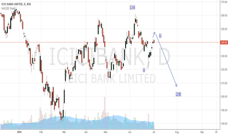 ICICIBANK: ICICI bank short set up...