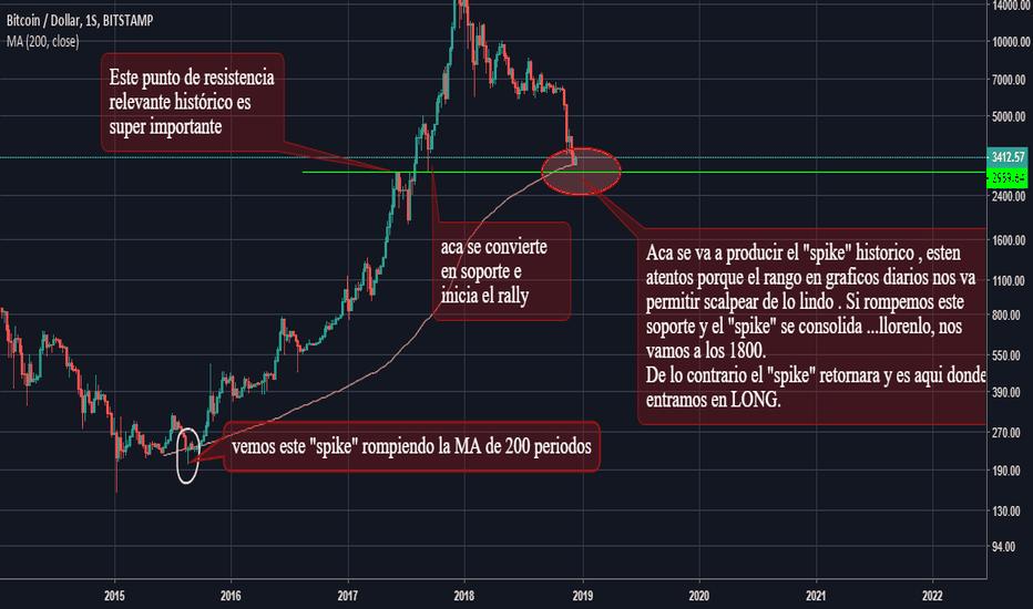 """BTCUSD: Atentos con bitcoin, se viene el """"spike""""...."""