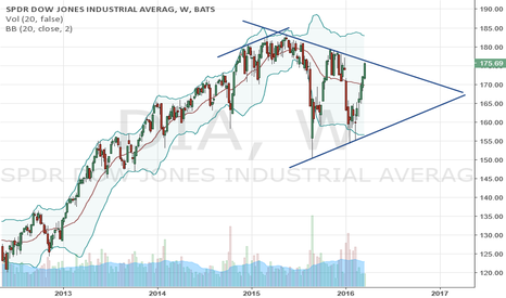 DIA: $DIA big week ahead, could attempt breakout or continue wedge