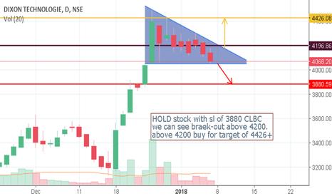 DIXON: stock at break even level
