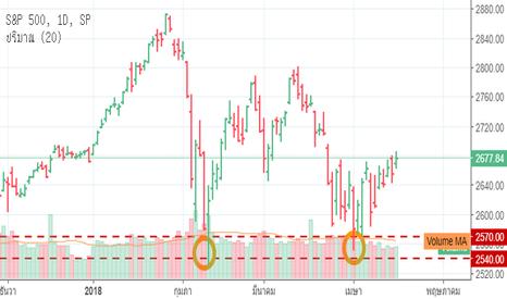 SPX: S&P 500—ดัชนีราคาพื้นฐาน S&500 กลับมาอยู่เหนือแนวรับที่แข็งแกร่ง