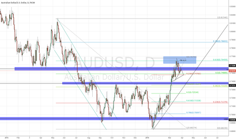 AUDUSD: AUDUSD 29TH MARCH VIEWS