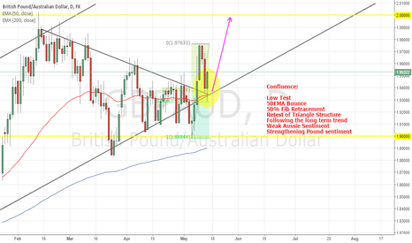 GBPAUD: GBPAUD - Targeting 2.0000 and Beyond