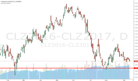 CLZ2016-CLZ2017: oil year out spread