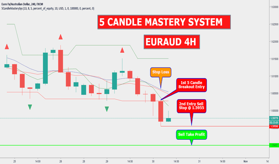 EURAUD: EURAUD 4H 5 CANDLE MASTERY SYSTEM
