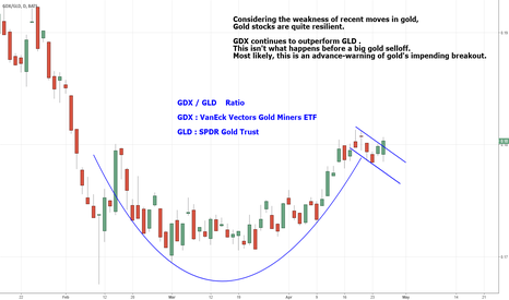 GDX/GLD: GDX / GLD  Ratio