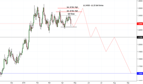 EURUSD: EUR:USD Strong Sell Opportunity (In Accordance to DXY)