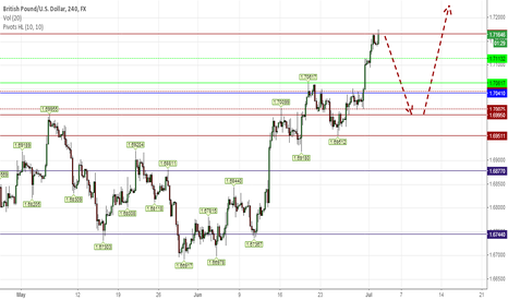 GBPUSD: SHORT TO RE-BUY