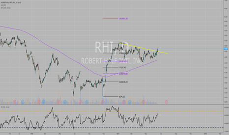 RHI: RHI possible upside