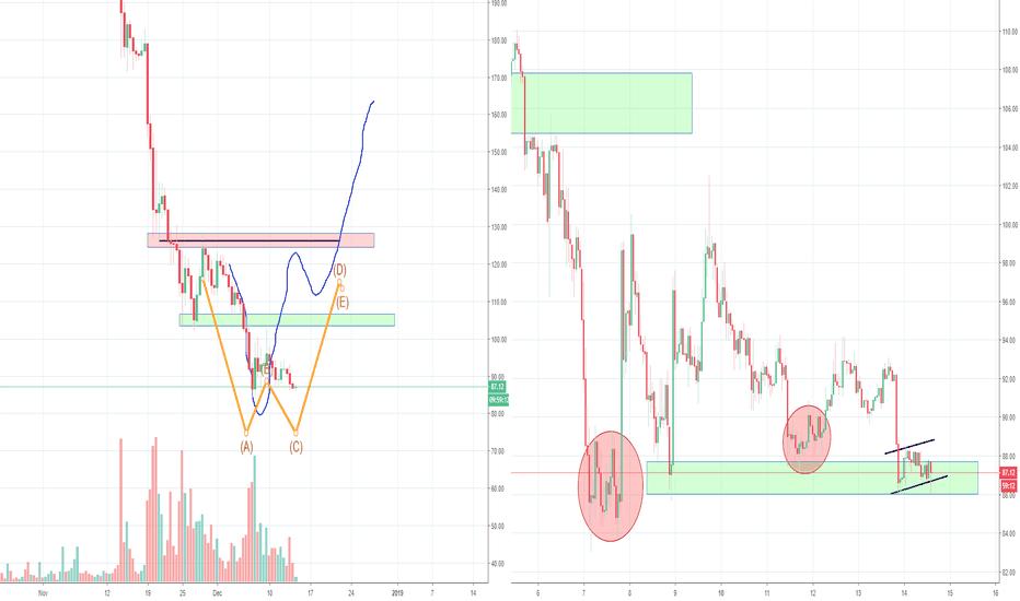 ETHUSD: ETH Ethereum Double Bottom or Bear Flag