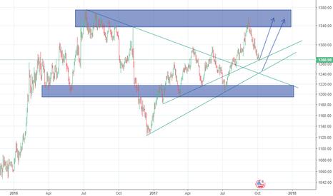 XAUUSD: Gold daily chart analysis.
