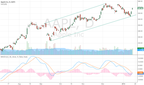 AAPL: The chart plus all good new from China Mobile, Let's see.