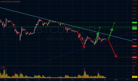 BTCUSD: 2.Auction Bidirectional Trade Idea