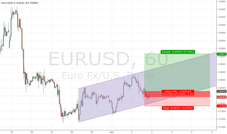 EURUSD: Technical foundations for growth!