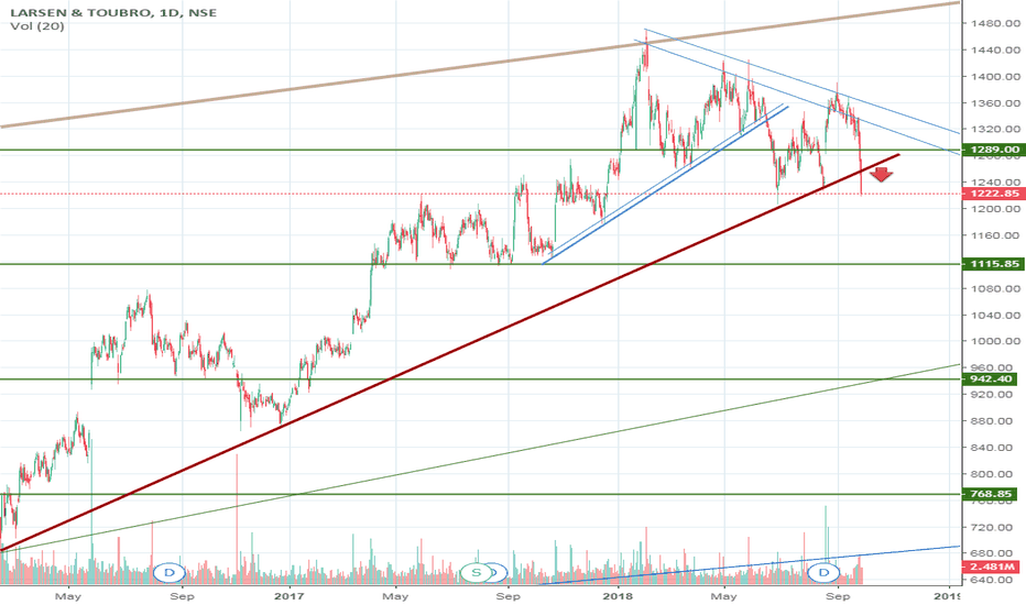LT: L&T trendline broken