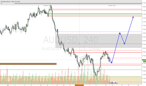 AUDUSD: AUDUSD long on 4H retracement
