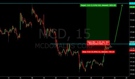 MCD: MCD nice swing trade setup