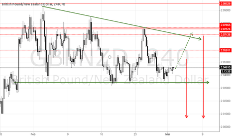 GBPNZD: GBPNZD POTENTIAL SHORT @ ~2.05400 OR ~2.07100