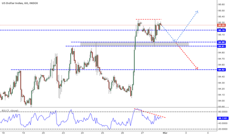 DXY: USD Index: Double Top Divergence