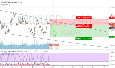 XAUUSD: SELL GOLD NOW!