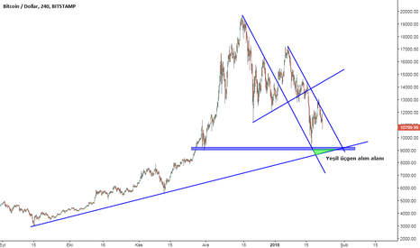BTCUSD: BTC/USD Alış Seviyeleri