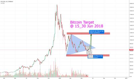 BTCUSD: Bitcoin Prediction, June 2018