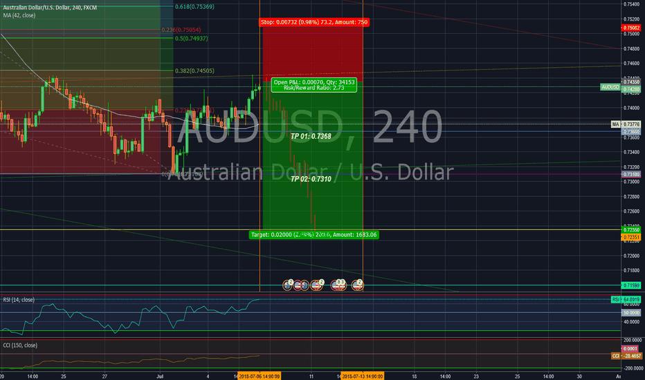 AUDUSD: Short position in the Aussie