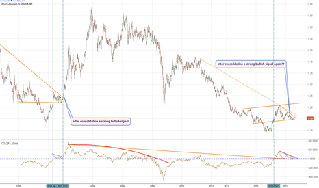 HUI/XAUUSD: Ratio Gold Stocks Vs Gold: un consolidamento che rimanda al 2002