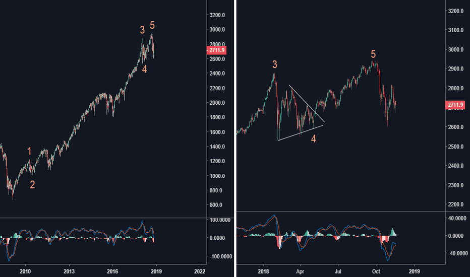 SPX500USD: elliott wave