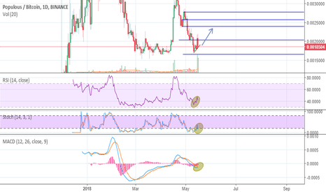 PPTBTC: PPTUSD possible buy oppotunity !