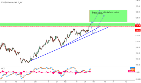 XAUUSD: GOLD Long Expected