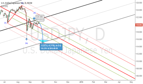 USDJPY: BEARISH TREND