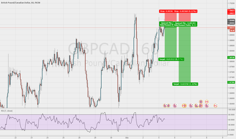 GBPCAD: Short Entry on the GBP/CAD 1hr chart with great R/R Ratio