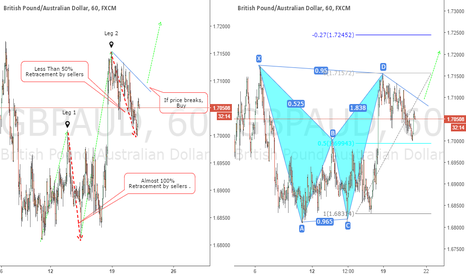 GBPAUD: GBPAUD: A Move Up Is Possible