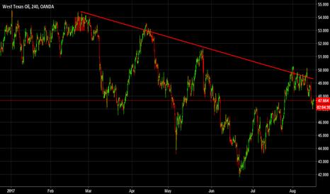 WTICOUSD: Crude OIL – Short Term Trend Reversal in Progress?