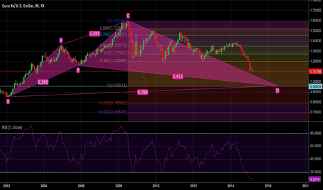 EURUSD: A bigger picture - waiting for the downward movement to complete