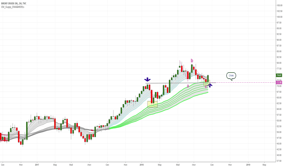 UKOIL: Нефть- возврат на ап-тренд.