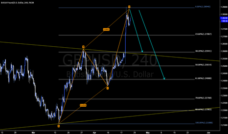 GBPUSD: Short GBPUSD for AB-CD Pattern