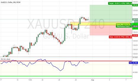 XAUUSD: Going long XAUUSD on pullback to Res turn Sup zone 1262-1265