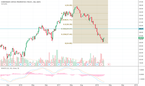 OFC: OFC to make a 38.2 Run Back - Buy tf up you pansies