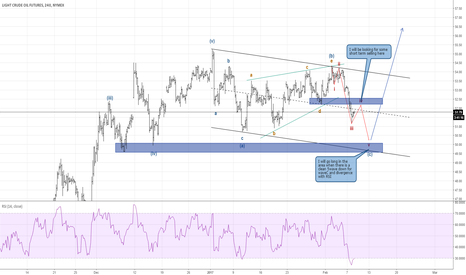CL1!: Crude Oil Elliottwave Count